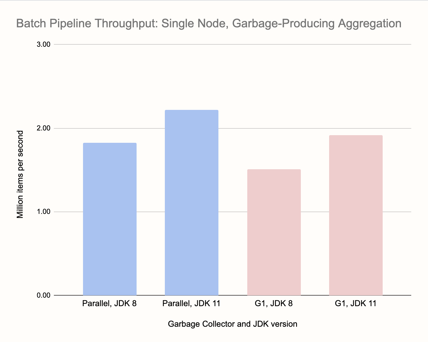 Single-node Batch pipeline with garbage-producing aggregation