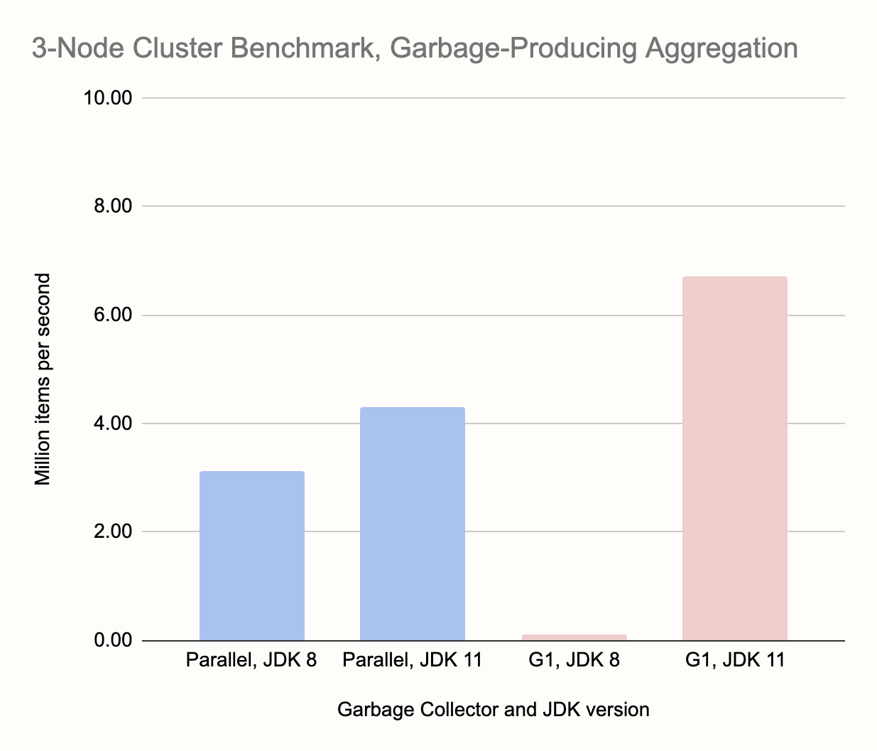 3-Node Batch pipeline with garbage-producing aggregation