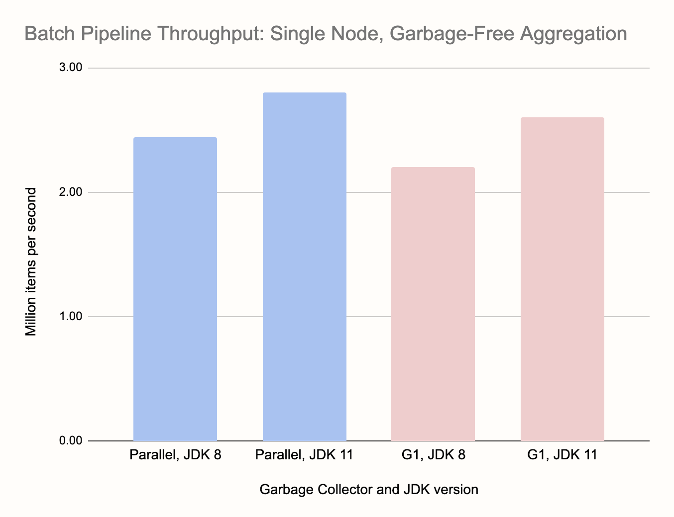 Single-node Batch pipeline with garbage-free aggregation