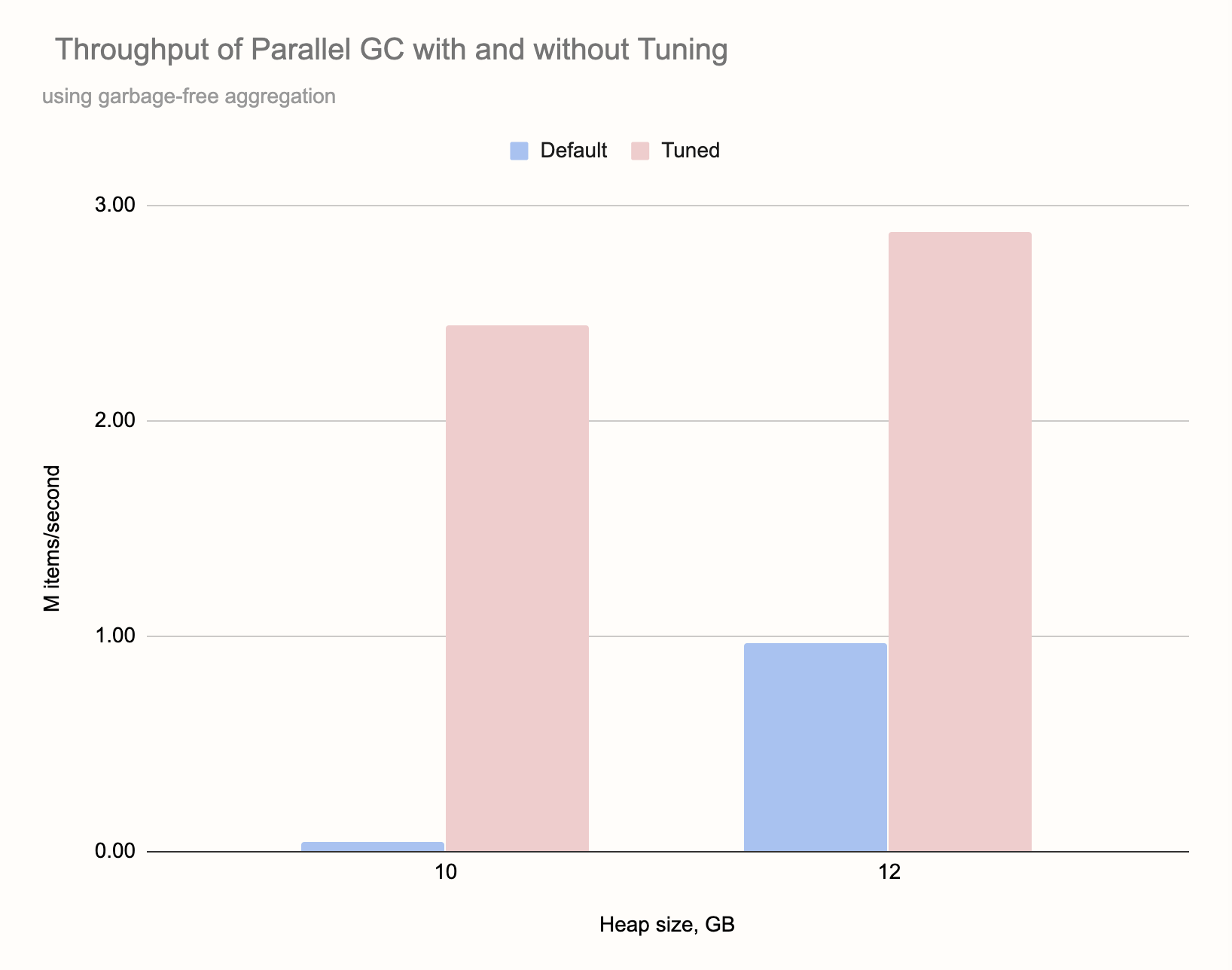 Throughput of the Parallel Collector with and without tuning