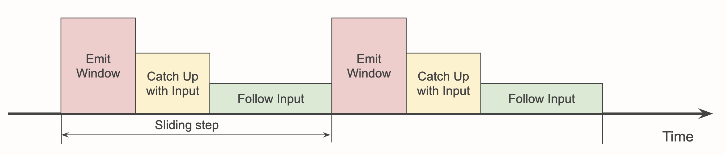 Phases of the sliding window computation