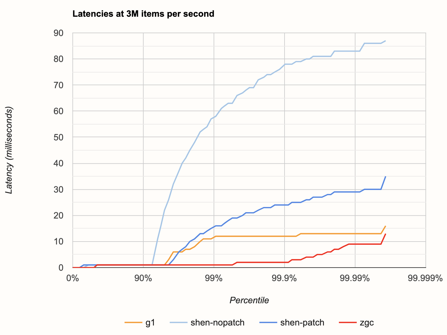 Latency on JDK 14.0.2 pre-release, 3M items per second