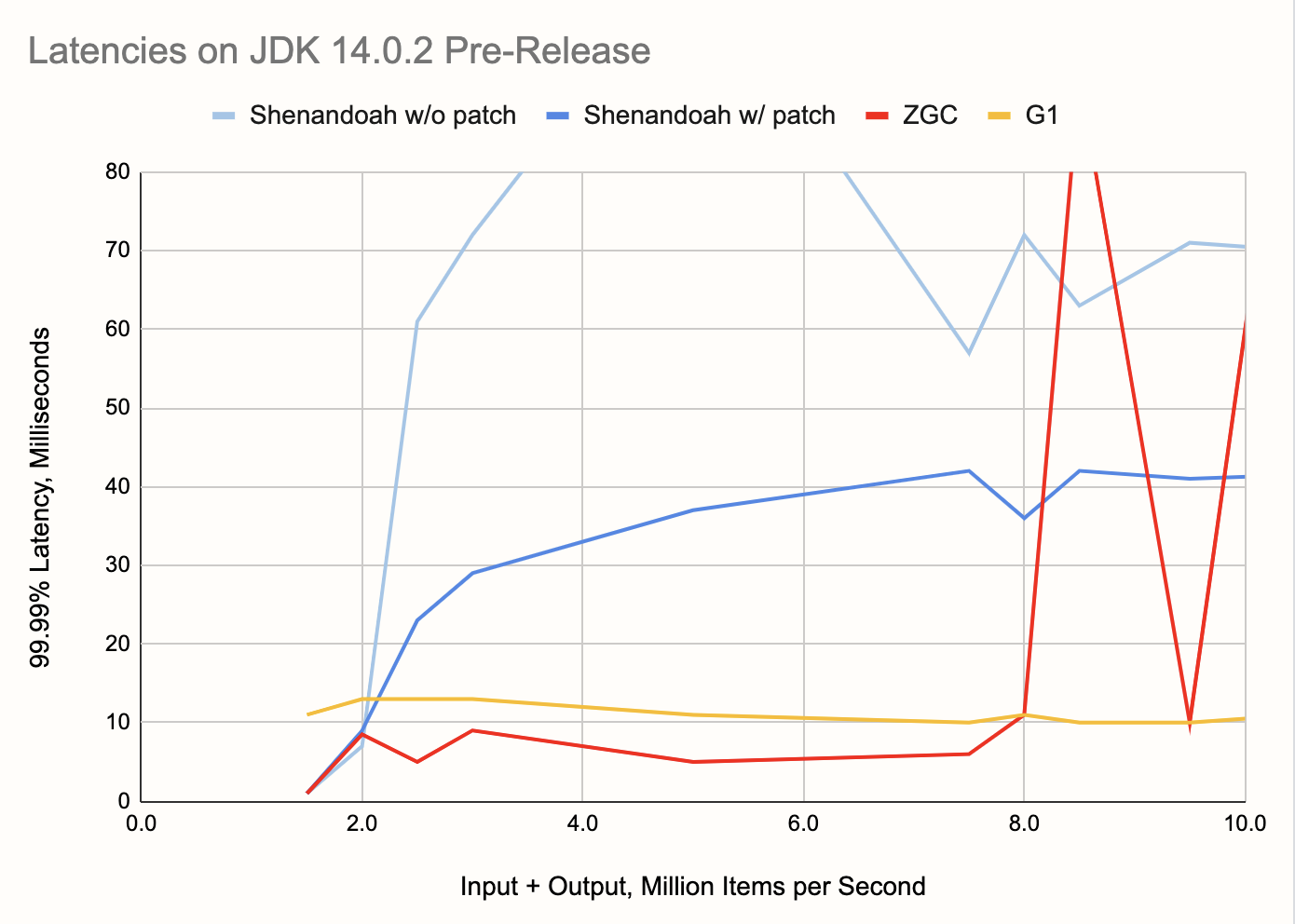 Latencies on JDK 14.0.2 pre-release