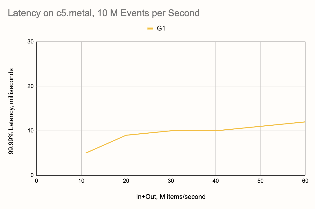 Latency on c5.metal, 10 M Events per Second