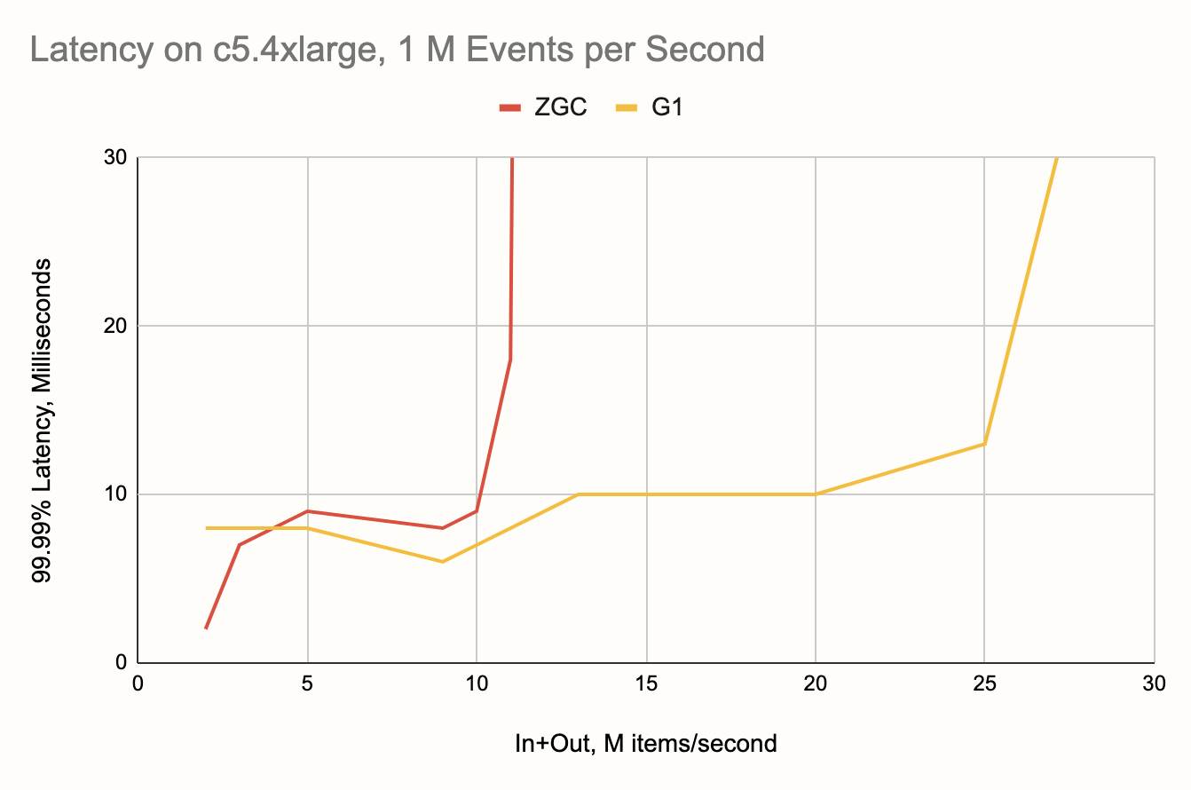 Latency on c5.4xlarge, 1 M Events per Second