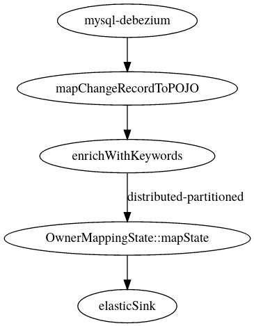 Pipeline with global mapping state